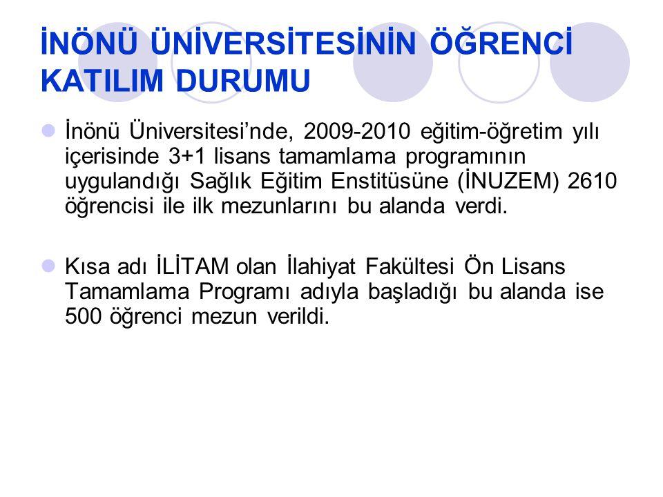 İNÖNÜ ÜNİVERSİTESİNİN ÖĞRENCİ KATILIM DURUMU İnönü Üniversitesi'nde, 2009-2010 eğitim-öğretim yılı içerisinde 3+1 lisans tamamlama programının uygulan