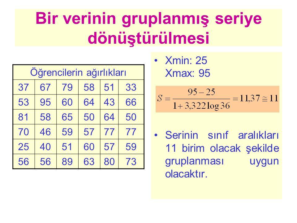 Bir verinin gruplanmış seriye dönüştürülmesi Öğrencilerin ağırlıkları 376779585133 539560644366 815865506450 7046595777 254051605759 56 89638073 Xmin: 25 Xmax: 95 Serinin sınıf aralıkları 11 birim olacak şekilde gruplanması uygun olacaktır.