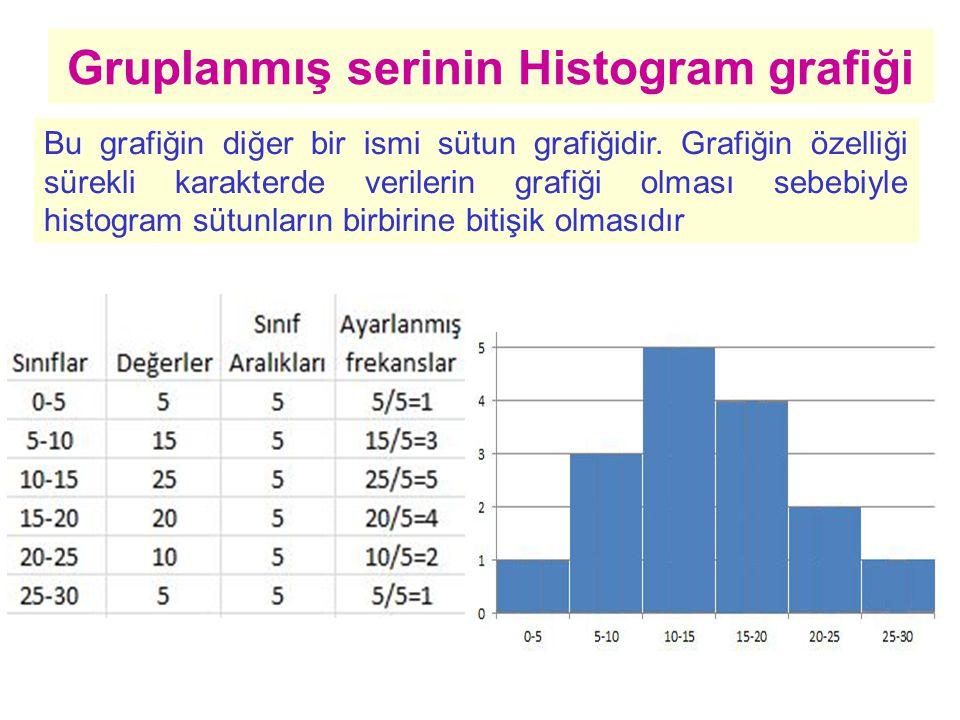 Gruplanmış serinin Histogram grafiği Bu grafiğin diğer bir ismi sütun grafiğidir.
