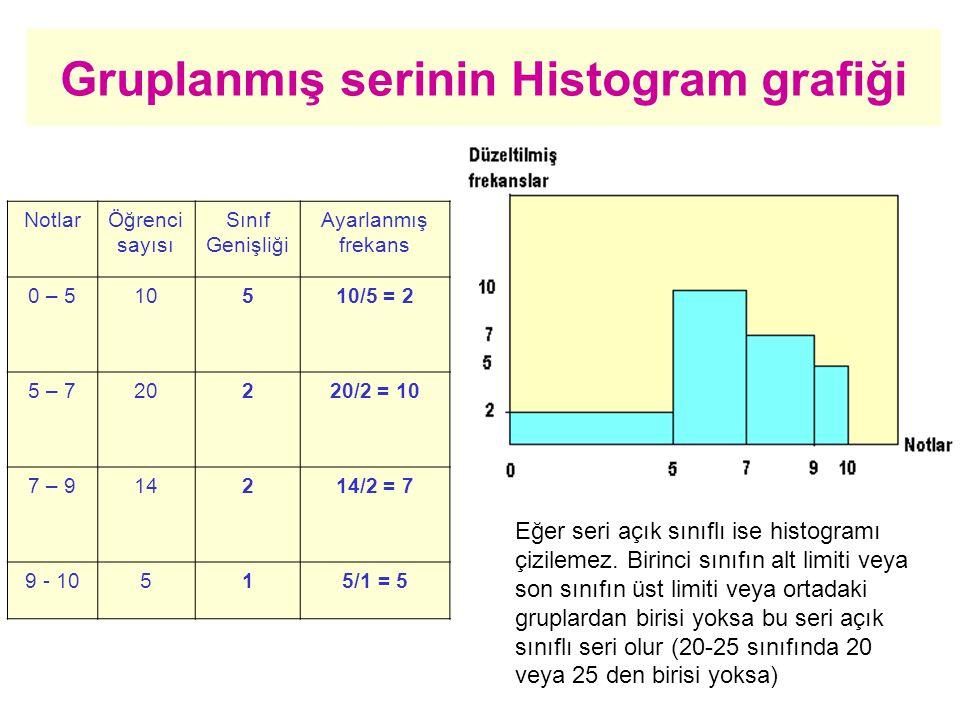 NotlarÖğrenci sayısı Sınıf Genişliği Ayarlanmış frekans 0 – 510510/5 = 2 5 – 720220/2 = 10 7 – 914214/2 = 7 9 - 10515/1 = 5 Gruplanmış serinin Histogram grafiği Eğer seri açık sınıflı ise histogramı çizilemez.