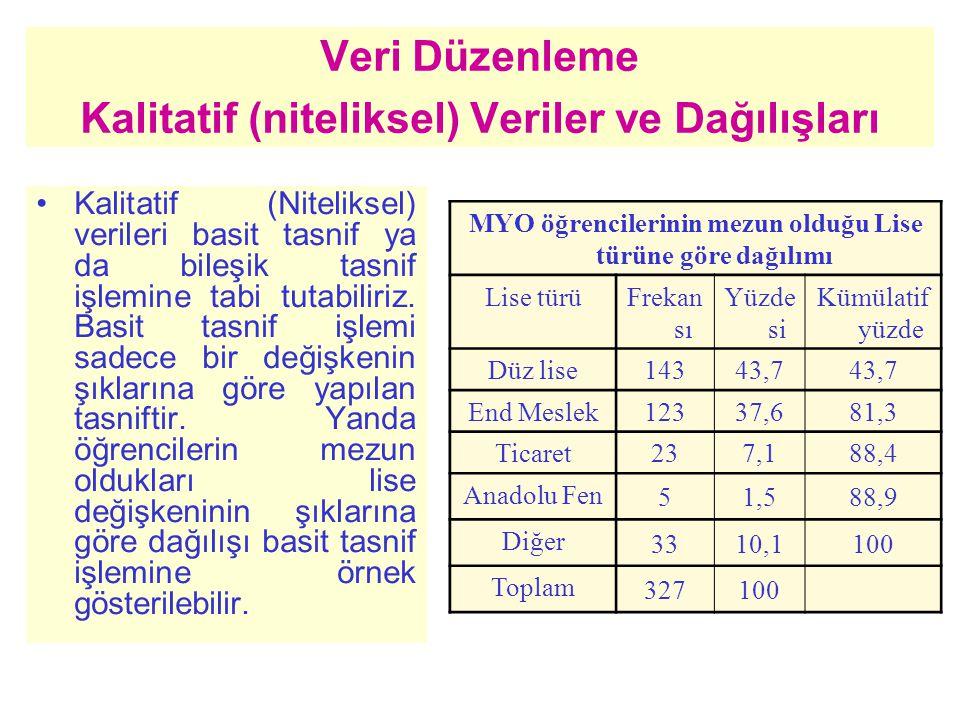 Tartılı Aritmetik Ortalama Bir serideki gözlem değerlerlerinin önem dereceleri farklı olursa, bu tür serilerin aritmetik ortalaması tartılı olarak hesaplanır.