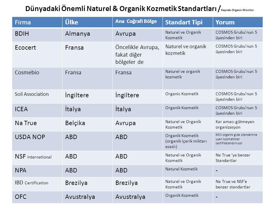 Dünyadaki Önemli Naturel & Organik Kozmetik Standartları / Kaynak: Organic Monitor FirmaÜlke Ana Coğrafi Bölge Standart TipiYorum BDIHAlmanyaAvrupa Na