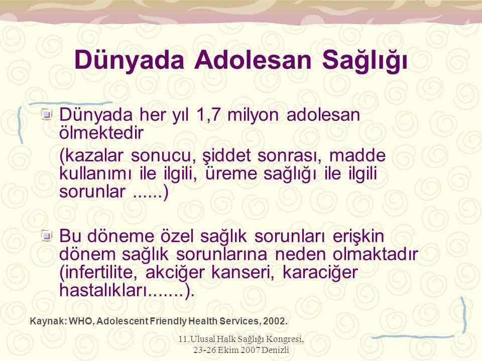 11.Ulusal Halk Sağlığı Kongresi, 23-26 Ekim 2007 Denizli Dünyada Adolesan Sağlığı Dünyada her yıl 1,7 milyon adolesan ölmektedir (kazalar sonucu, şidd