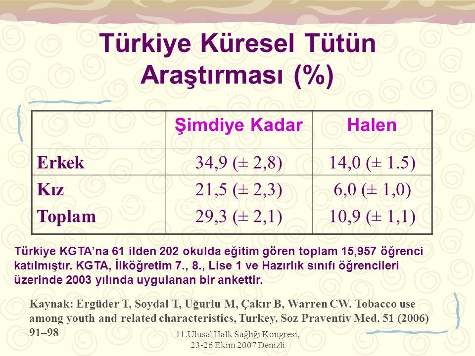 11.Ulusal Halk Sağlığı Kongresi, 23-26 Ekim 2007 Denizli Türkiye Küresel Tütün Araştırması (%) Şimdiye KadarHalen Erkek34,9 (± 2,8)14,0 (± 1.5) Kız21,5 (± 2,3)6,0 (± 1,0) Toplam29,3 (± 2,1)10,9 (± 1,1) Türkiye KGTA'na 61 ilden 202 okulda eğitim gören toplam 15,957 öğrenci katılmıştır.