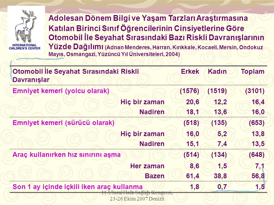 11.Ulusal Halk Sağlığı Kongresi, 23-26 Ekim 2007 Denizli Otomobil İle Seyahat Sırasındaki Riskli Davranışlar ErkekKadınToplam Emniyet kemeri (yolcu olarak)(1576)(1519)(3101) Hiç bir zaman Nadiren 20,6 18,1 12,2 13,6 16,4 16,0 Emniyet kemeri (sürücü olarak)(518)(135)(653) Hiç bir zaman Nadiren 16,0 15,1 5,2 7,4 13,8 13,5 Araç kullanırken hız sınırını aşma(514)(134)(648) Her zaman Bazen 8,6 61,4 1,5 38,8 7,1 56,8 Son 1 ay içinde içkili iken araç kullanma1,80,71,5 Adolesan Dönem Bilgi ve Yaşam Tarzları Araştırmasına Katılan Birinci Sınıf Öğrencilerinin Cinsiyetlerine Göre Otomobil İle Seyahat Sırasındaki Bazı Riskli Davranışlarının Yüzde Dağılımı (Adnan Menderes, Harran, Kırıkkale, Kocaeli, Mersin, Ondokuz Mayıs, Osmangazi, Yüzüncü Yıl Üniversiteleri, 2004)