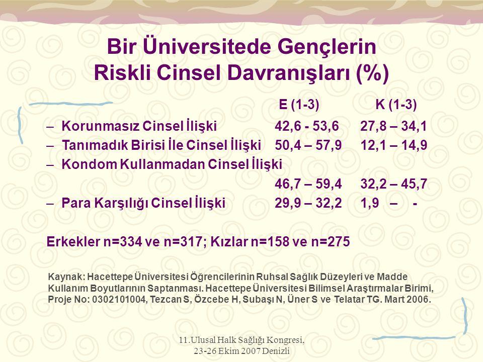 11.Ulusal Halk Sağlığı Kongresi, 23-26 Ekim 2007 Denizli Bir Üniversitede Gençlerin Riskli Cinsel Davranışları (%) E (1-3) K (1-3) –Korunmasız Cinsel