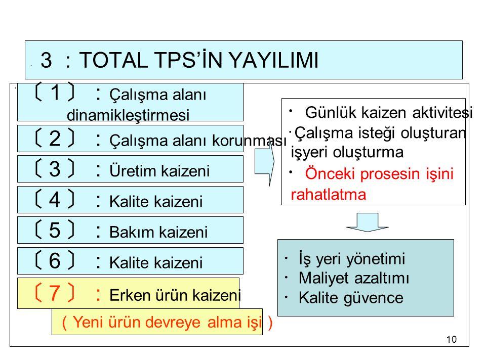 10 ・ 3: TOTAL TPS'İN YAYILIMI ・ 〔1〕: Çalışma alanı dinamikleştirmesi 〔3〕: Üretim kaizeni 〔4〕: Kalite kaizeni 〔2〕: Çalışma alanı korunması ・ Günlük kai