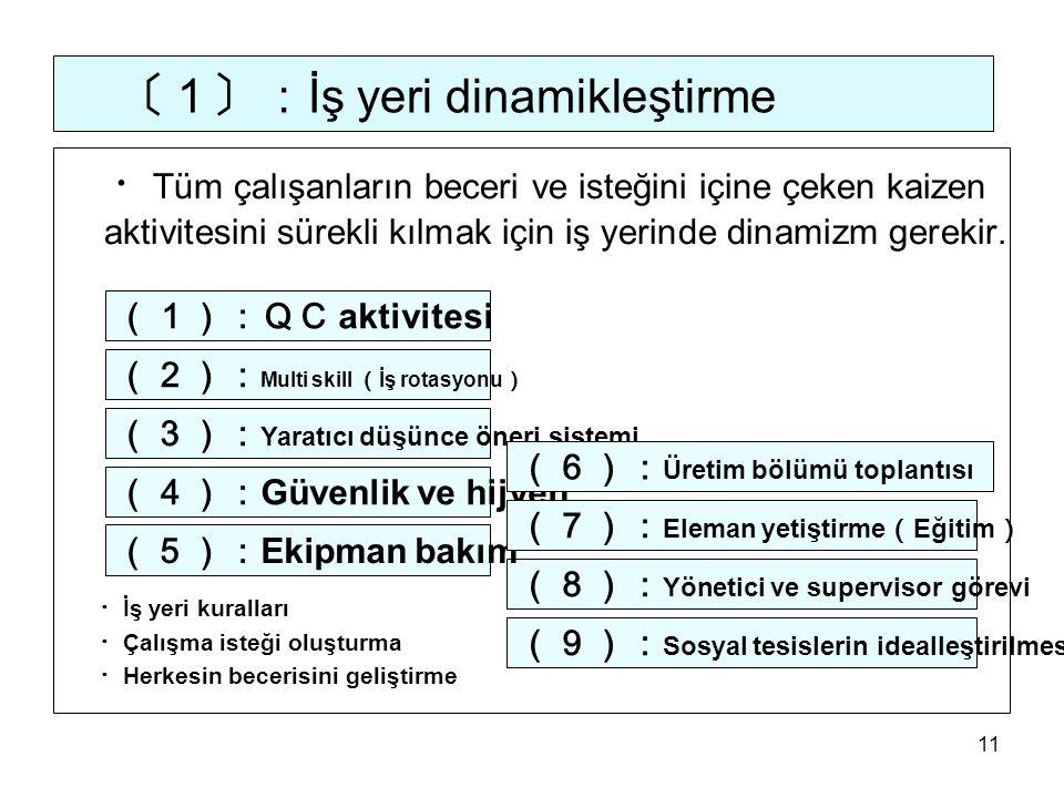 11 〔1〕: İş yeri dinamikleştirme ・ Tüm çalışanların beceri ve isteğini içine çeken kaizen aktivitesini sürekli kılmak için iş yerinde dinamizm gerekir.