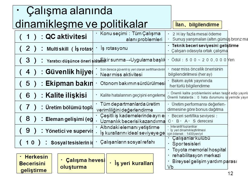 12 ・ Çalışma alanında dinamikleşme ve politikalar (9): Yönetici ve supervisor görevi (1): QC aktivitesi (4): Güvenlik hijyen (7): Üretim bölümü toplantısı ( 10 ): Sosyal tesislerin idealleştirilmesi ・ Çalışma hevesi oluşturma ・ Herkesin Becerisini geliştirme ・ Konu seçimi : Tüm Çalışma alanı problemleri ・2H /ay fazla mesai ödeme ・ Sunuş yarışmaları (altın,gümüş bronz madalya) (2): Multi skill ( İş rotasyonu ) ・ İş rotasyonu ・ Teknik beceri seviyesini geliştirme ・ Çalışan odasıyla ortak çalışma ・ Fikir sunma→Uygulama başlıklarını sunma (3): Yaratıcı düşünce öneri sistemi ・ Ödül :500~200, 000 Yen ・ Son derece güvenli iş yeri olarak sertifilandırılması ・ Near miss aktivitesi ・ near miss öncelik önerisinin bilgilendirilmesi (her ay) (5): Ekipman bakım ・ Otonom bakımın sürdürülmesi ・ Kalite hatalarının geçişini engeleme ・ Üretim performansı değerlen- dirmesine göre bonus dağıtma (8): Eleman gelişimi (eğitim) ・ Çeşitli iş kademelerinde ayrı eğitim ・ Uzmanlık becerisi kazandırma sistemi (6): Kalite ilişkisi ・ Bakım aylık yayınında her türlü bilgilendirme ・ Önemli kalite problemlerini erken tespit edip yayınlama Önemli hatalarda :0 hata durumunu iş yerinde yayınlama ・ Tüm departmanlarda üretim verimliliğini değerlendirme ・ Beceri sertifika seviyesi : C・B・A・S derecesi ・ Altındaki elemanı yetiştirme ・ İş kurallarını ideal seviyeye getirme ・ Çalışanlar kulübü ・ Spor tesisleri ・ Toyota memorial hospital ・ rehabilitasyon merkezi ・ Bireysel gelişim yardım parası Vb ・ Çalışanların sosyal refahı ・ İnteraktif toplantılar ・ İş yeri dinamikleştirilmesi için ödenek : 1400yen/yıl ・ İş yeri kuralları İlan 、 bilgilendirme