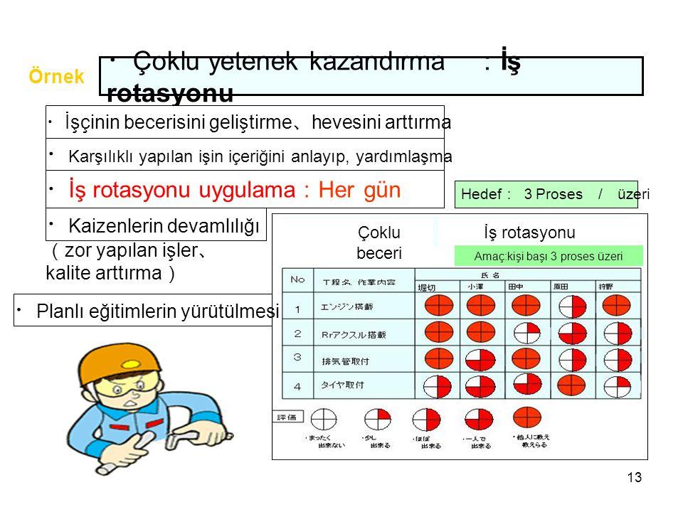 13 ・ Çoklu yetenek kazandırma : İş rotasyonu ・ İşçinin becerisini geliştirme 、 hevesini arttırma ・ Karşılıklı yapılan işin içeriğini anlayıp, yardımlaşma ・ İş rotasyonu uygulama : Her gün ( zor yapılan işler 、 kalite arttırma ) ・ Kaizenlerin devamlılığı ・ Planlı eğitimlerin yürütülmesi Hedef : 3 Proses / üzeri Örnek Çoklu beceri İş rotasyonu Amaç:kişi başı 3 proses üzeri