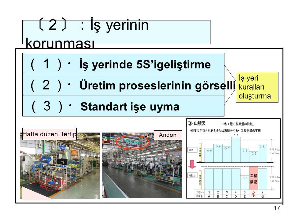 17 〔2〕: İş yerinin korunması (1)・ İş yerinde 5S'igeliştirme (3)・ Standart işe uyma (2)・ Üretim proseslerinin görselliği İş yeri kuralları oluşturma Andon Hatta düzen, tertip