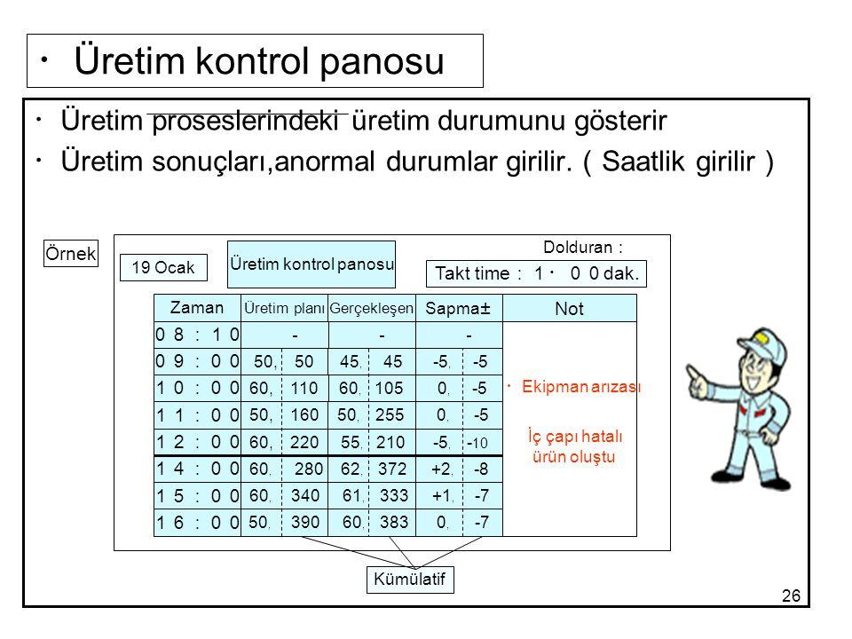 26 ・ Üretim kontrol panosu ・ Üretim proseslerindeki üretim durumunu gösterir ・ Üretim sonuçları,anormal durumlar girilir. ( Saatlik girilir ) Örnek Ür
