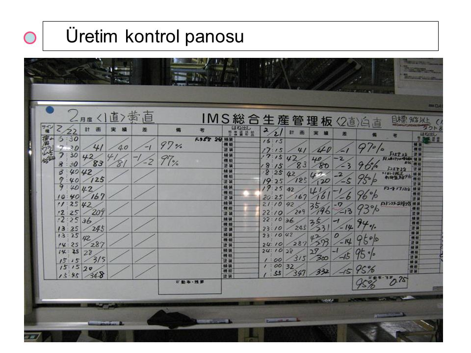 27 Üretim kontrol panosu