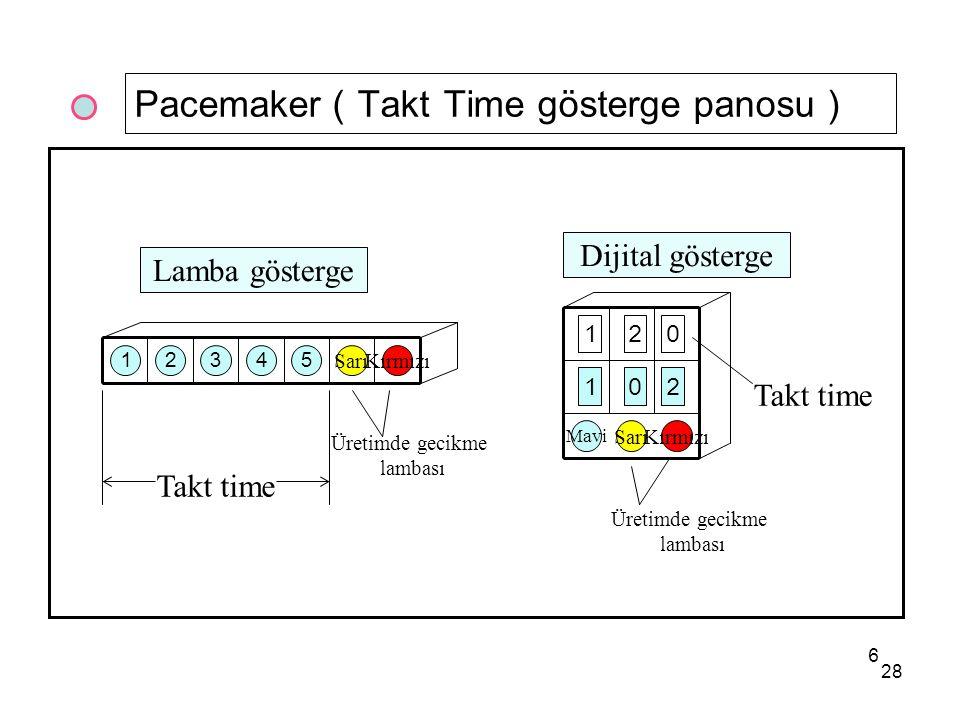 28 Pacemaker ( Takt Time gösterge panosu ) 21345 SarıKırmızı 120 102 Mavi KırmızıSarı Dijital gösterge Lamba gösterge Takt time Üretimde gecikme lambası 6 Üretimde gecikme lambası Takt time