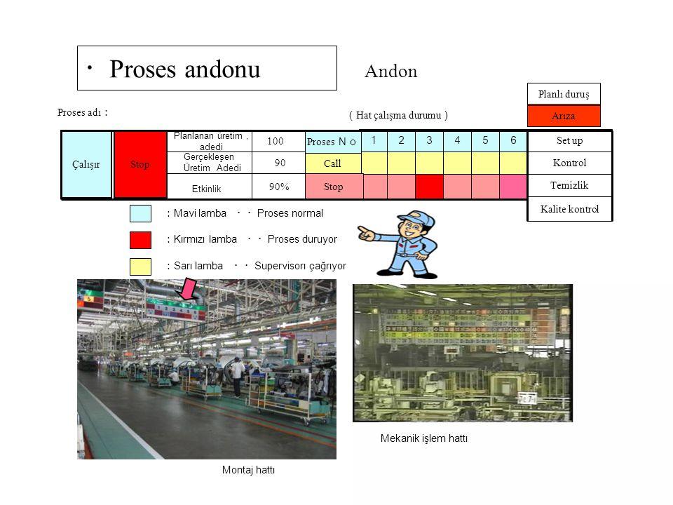29 ・ Proses andonu Çalışır Etkinlik Andon 123456 Set up Arıza Kontrol Temizlik Kalite kontrol Proses adı : ( Hat çalışma durumu ) Planlı duruş : Mavi