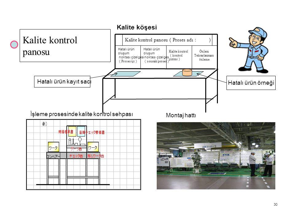 30 Kalite kontrol panosu ( Proses adı : ) Kalite kontrol panosu Hatalı ürün oluşum noktası çizelgesi ( Proses içi ) Hatalı ürün oluşum noktası çizelges ( sonraki proses ) Kalite kontrol ( kontrol çizimi ) Önlem Tekrarlanması önleme Hatalı ürün kayıt sacı Hatalı ürün örneği Kalite köşesi Montaj hattı İşleme prosesinde kalite kontrol sehpası