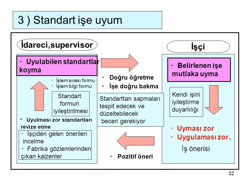 32 3 ) Standart işe uyum ・ İdareci,supervisor İşçi ・ Uyulabilen standartlar koyma ・ Belirlenen işe mutlaka uyma Standart formun iyileştirilmesi ・ Uyulması zor standartları revize etme ・ İşçiden gelen önerileri incelme ・ Fabrika gözlemlerinden çıkan kaizenler ・ Uyması zor ・ Uygulaması zor 、 İş önerisi ・ Doğru öğretme ・ İşe doğru bakma ・ Pozitif öneri Kendi işini iyileştirme duyarlılığı Standarttan sapmaları tespit edecek ve düzeltebilecek beceri gerekiyor ・ İşlem bilgi formu ・ İşlem sırası formu