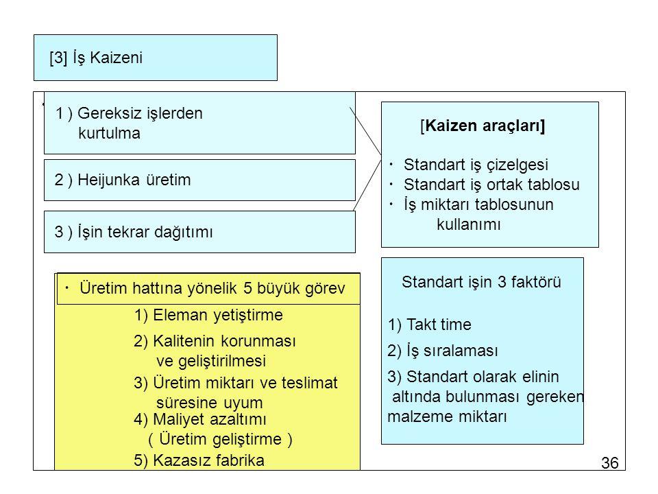 36 [3] İş Kaizeni ・ 1 ) Gereksiz işlerden kurtulma [Kaizen araçları] ・ Standart iş çizelgesi ・ Standart iş ortak tablosu ・ İş miktarı tablosunun kullanımı ・ Üretim hattına yönelik 5 büyük görev 2) Kalitenin korunması ve geliştirilmesi 4) Maliyet azaltımı ( Üretim geliştirme ) 3) Üretim miktarı ve teslimat süresine uyum 5) Kazasız fabrika 1) Eleman yetiştirme 2 ) Heijunka üretim 3 ) İşin tekrar dağıtımı Standart işin 3 faktörü 1) Takt time 2) İş sıralaması 3) Standart olarak elinin altında bulunması gereken malzeme miktarı
