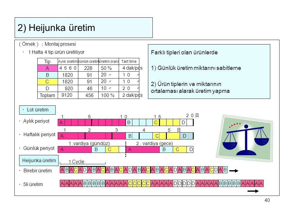 40 2) Heijunka üretim ( Örnek ): Montaj prosesi Tip A D B C Toplam Aylık üretim 4560 1820 Günlük üretimÜretim oranı 50 % Takt time 1820 9120 920 228 9