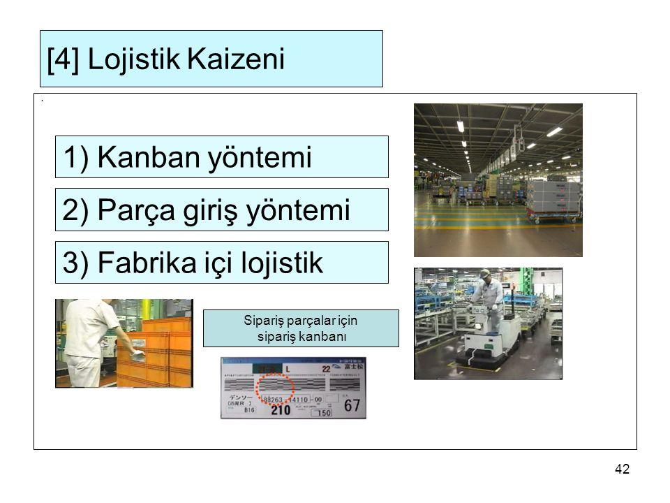 42 [4] Lojistik Kaizeni ・ 1) Kanban yöntemi Sipariş parçalar için sipariş kanbanı 2) Parça giriş yöntemi 3) Fabrika içi lojistik