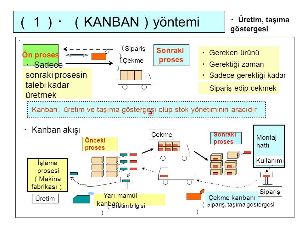 (1)・( KANBAN ) yöntemi ・ Üretim, taşıma göstergesi Ön proses Sonraki proses 〔 Sipariş 〕 〔 Çekme 〕 ・ Sadece sonraki prosesin talebi kadar üretmek Yarı