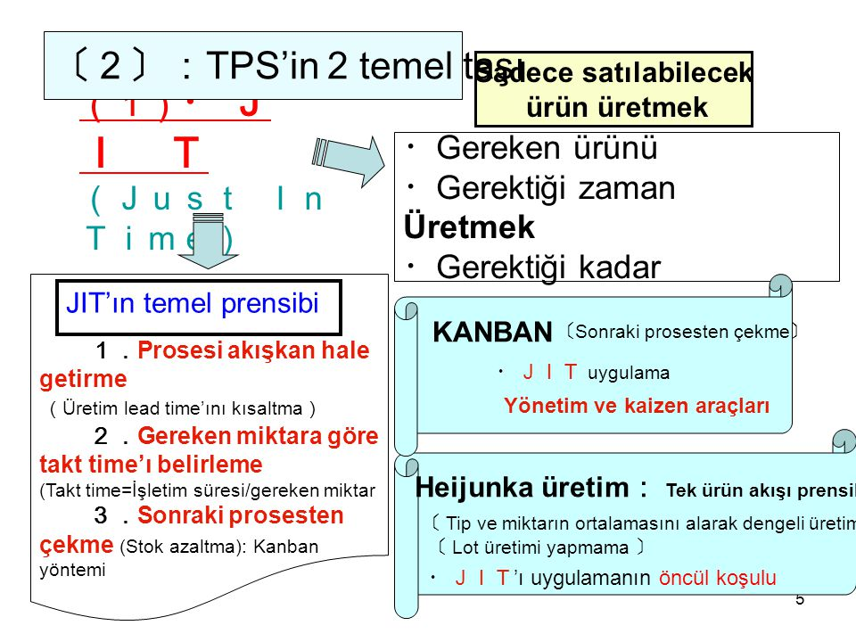 5 ・ Gereken ürünü ・ Gerektiği zaman Üretmek ・ Gerektiği kadar (1) ・ J I T (Just In Time) 1. Prosesi akışkan hale getirme 2. Gereken miktara göre takt time'ı belirleme (Takt time=İşletim süresi/gereken miktar 3. Sonraki prosesten çekme (Stok azaltma): Kanban yöntemi JIT'ın temel prensibi Sadece satılabilecek ürün üretmek 〔2〕: TPS'in 2 temel taşı KANBAN ・JIT uygulama Yönetim ve kaizen araçları 〔 Sonraki prosesten çekme 〕 Heijunka üretim : Tek ürün akışı prensibi 〔 Tip ve miktarın ortalamasını alarak dengeli üretim 〕 ・JIT 'ı uygulamanın öncül koşulu 〔 Lot üretimi yapmama 〕 ( Üretim lead time'ını kısaltma )