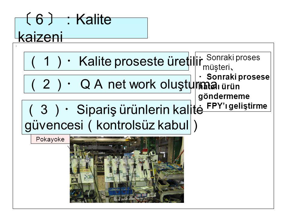 〔6〕: Kalite kaizeni ・ (1)・ Kalite proseste üretilir ・ Sonraki proses müşteri 、 ・ Sonraki prosese hatalı ürün göndermeme ・ FPY'ı geliştirme (2)・QA net work oluşturma (3)・ Sipariş ürünlerin kalite güvencesi ( kontrolsüz kabul ) Pokayoke
