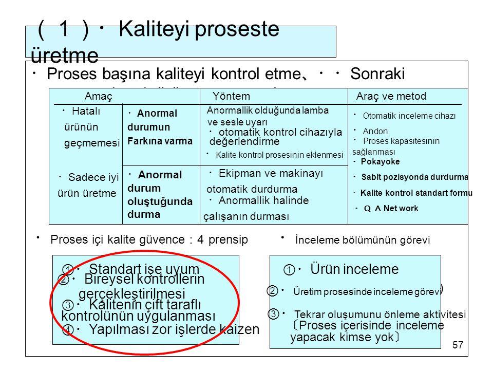 57 (1)・ Kaliteyi proseste üretme ・ Proses başına kaliteyi kontrol etme 、・・ Sonraki prosese hatalı ürün geçmemesi ・不良品は 後工程に 流さない ・ Andon ・ Sadece iyi