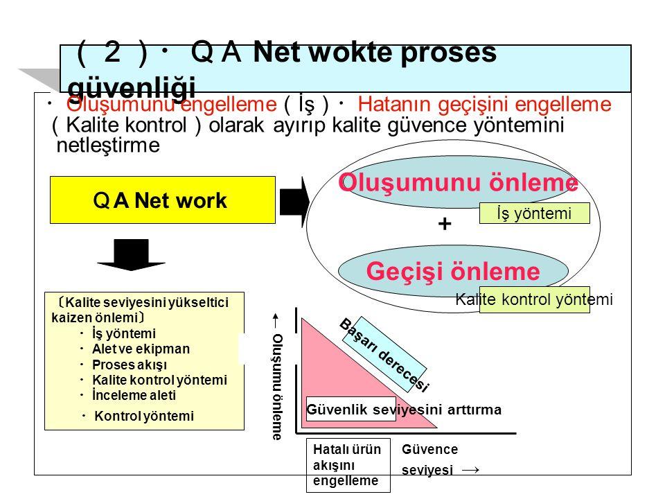 (2)・QA Net wokte proses güvenliği 〔 Kalite seviyesini yükseltici kaizen önlemi 〕 ・ İş yöntemi ・ Alet ve ekipman ・ Proses akışı ・ Kalite kontrol yöntemi ・ İnceleme aleti ・ Kontrol yöntemi Q A Net work Oluşumunu önleme Geçişi önleme + Hatalı ürün akışını engelleme ・ Oluşumunu engelleme ( İş )・ Hatanın geçişini engelleme ( Kalite kontrol ) olarak ayırıp kalite güvence yöntemini netleştirme Oluşumu önleme Güvence seviyesi → Güvenlik seviyesini arttırma Başarı derecesi İş yöntemi Kalite kontrol yöntemi