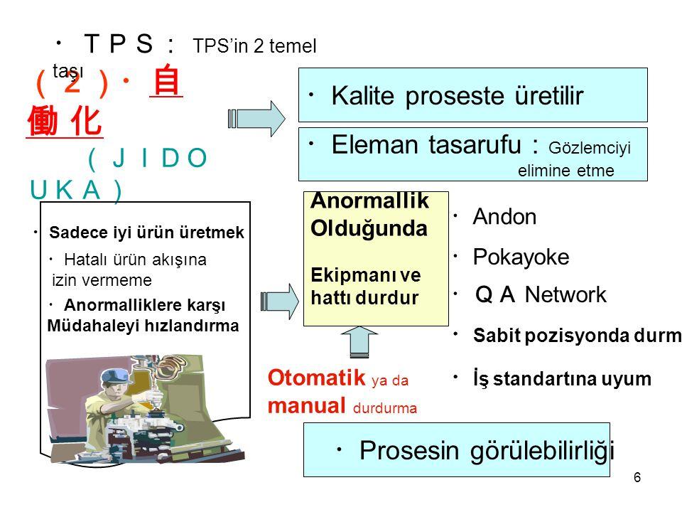 6 (2)・ 自 働 化 (JIDO UKA) Anormallik Olduğunda Ekipmanı ve hattı durdur ・ Hatalı ürün akışına izin vermeme ・ Anormalliklere karşı Müdahaleyi hızlandırma ・ Sadece iyi ürün üretmek ・TPS: TPS'in 2 temel taşı Otomatik ya da manual durdurma ・ Sabit pozisyonda durma ・ Pokayoke ・QA Network ・ Andon ・ İş standartına uyum ・ Kalite proseste üretilir ・ Prosesin görülebilirliği ・ Eleman tasarufu : Gözlemciyi elimine etme