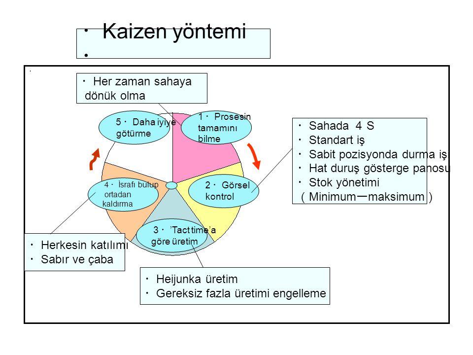 ・ Kaizen yöntemi ・ ・ 2・ Görsel kontrol 1・ Prosesin tamamını bilme 5・ Daha iyiye götürme 3・ 'Tact time'a göre üretim 4・ İsrafı bulup ortadan kaldırma ・