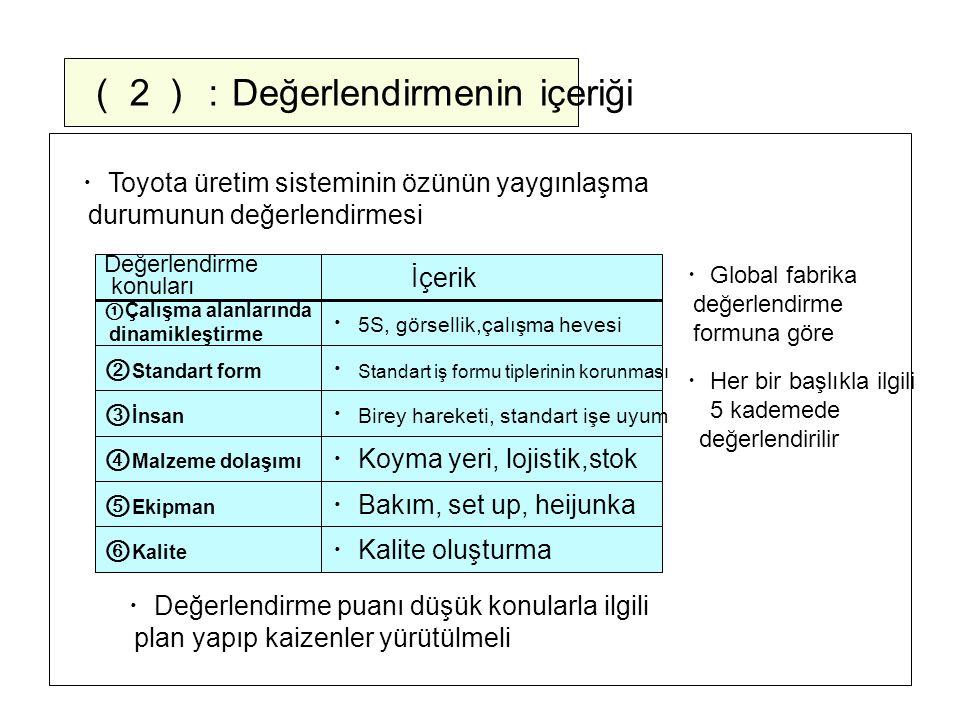(2): Değerlendirmenin içeriği ・ Toyota üretim sisteminin özünün yaygınlaşma durumunun değerlendirmesi ① Çalışma alanlarında dinamikleştirme ② Standart