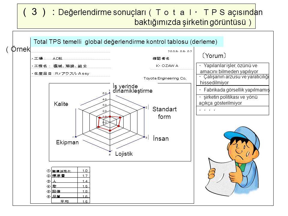 (3): Değerlendirme sonuçları (Total・TPS açısından baktığımızda şirketin görüntüsü ) ( Örnek ) 〔 Yorum 〕 ・ Yapılanlar işler, özünü ve amacını bilmeden yapılıyor ・ Fabrikada görsellik yapılmamış ・ Çalışanın arzusu ve yaratıcılığı hissedilmiyor ・ şirketin politikası ve yönü açıkça gösterilmiyor ・・・・ Ekipman Lojistik Kalite İnsan Standart form İş yerinde dinamikleştirme Total TPS temelli global değerlendirme kontrol tablosu (derleme)