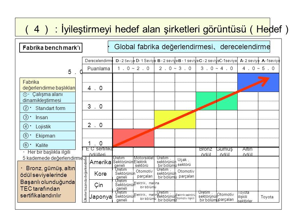 (4): İyileştirmeyi hedef alan şirketleri görüntüsü ( Hedef ) ・ Global fabrika değerlendirmesi 、 derecelendirme ①・ Çalışma alanı dinamikleştirmesi ②・ Standart form ⑤・ Ekipman Fabrika değerlendirme başlıkları ・ Her bir başlıkla ilgili 5 kademede değerlendirme 、 Derecelendirme Puanlama D - 2 Seviye D- 1 Seviye B - 2 seviye B - 1 seviye C - 2 seviye C-1seviye A- 2 seviye A -1seviye 1.0~2.02.0~3.03.0~4.04.0~5.0 1.0 2.0 3.0 4.0 TEC sertifika ödülleri Ülkeler bazında değerlendirme Amerika Kore Çin Japonya Üretim Sektörünün geneli Motorsiklet, Elektrik sektörü Otomotiv parçaları Elektrik 、 makina bir bölümü Üretim, sektörünün bir bölümü Uçak, sektörü Elektrik sektörü, Otomotiv ilişkili Toyota ilişkili sektörler Toyota Bronz ödül ⑥・ Kalite ④・ Lojistik ③・ İnsan Fabrika bench mark'ı 5.0 ・ Bronz, gümüş, altın ödül seviyelerinde Başarılı olunduğunda TEC tarafından sertifikalandırılır Gümüş ödül Altın ödül Üretim Sektörünün geneli Üretim Sektörünün geneli Üretim Sektörünün geneli Üretim, sektörünün bir bölümü Otomotiv parçaları Elektrik 、 makina bir bölümü Üretim, sektörünün bir bölümü Üretim, sektörünün bir bölümü Otomotiv parçaları