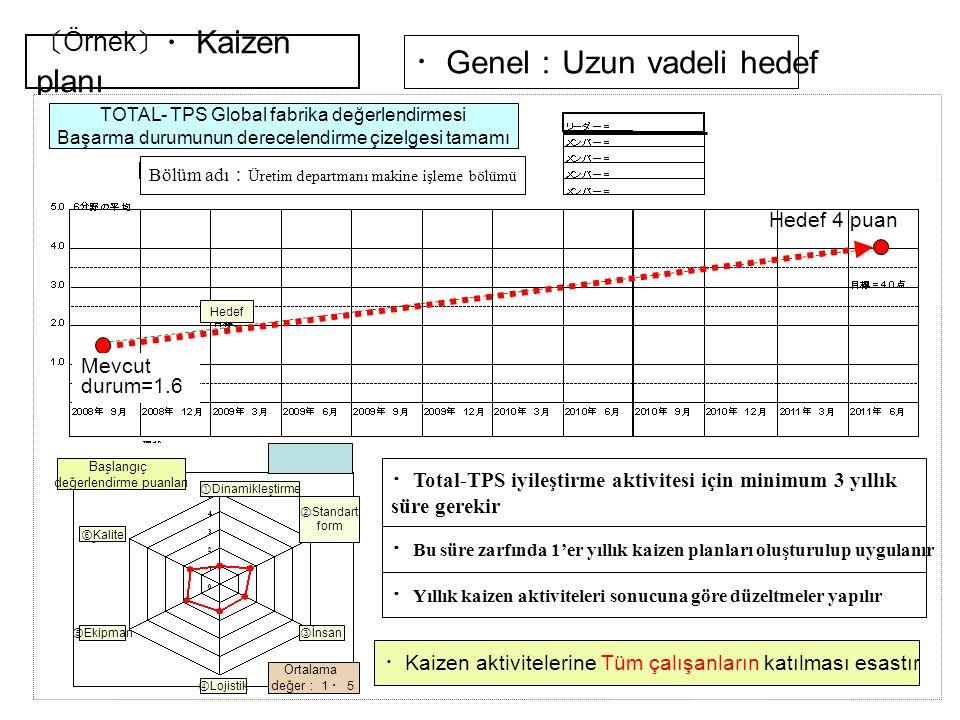 〔 Örnek 〕 ・ Kaizen planı TPS 導入長期計画 (3年) Bölüm adı : Üretim departmanı makine işleme bölümü Başlangıç değerlendirme puanları ① Dinamikleştirme ② Stand