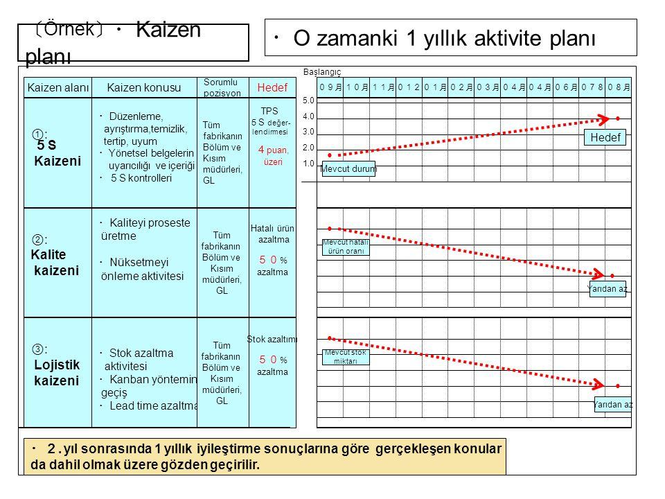 ・ O zamanki 1 yıllık aktivite planı Kaizen alanıKaizen konusu Sorumlu pozisyon 5 S Kaizeni ・ Düzenleme, ayrıştırma,temizlik, tertip, uyum ・ Yönetsel b