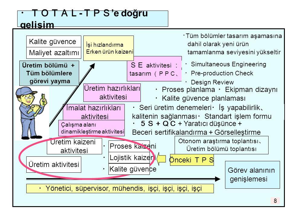 8 ・TOTAL - TPS 'e doğru gelişim Üretim aktivitesi Üretim kaizeni aktivitesi Üretim hazırlıkları aktivitesi SE aktivitesi : tasarım (PPC、DR) ・ Proses kaizeni Çalışma alanı dinamikleştirme aktivitesi İmalat hazırlıkları aktivitesi ・ Lojistik kaizeni ・5S+QC+ Yaratıcı düşünce + Beceri sertifikalandırma + Görselleştirme Önceki TPS ・ Seri üretim denemeleri ・ İş yapabilirlik 、 kalitenin sağlanması ・ Standart işlem formu ・ Proses planlama ・ Ekipman dizaynı ・ Kalite güvence planlaması Görev alanının genişlemesi Kalite güvence ・ Tüm bölümler tasarım aşamasına dahil olarak yeni ürün tamamlanma seviyesini yükseltir İşi hızlandırma Erken ürün kaizeni Maliyet azaltımı Otonom araştırma toplantısı 、 Üretim bölümü toplantısı ・ Simultaneous Engineering ・ Pre-production Check ・ Design Review ・ Yönetici, süpervisor, mühendis, işçi, işçi, işçi, işçi ・ Kalite güvence Üretim bölümü + Tüm bölümlere görevi yayma 8