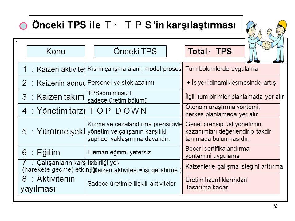 9 ・ Konu Önceki TPSTotal ・ TPS 1: Kaizen aktivitesi Önceki TPS ile T・TPS 'in karşılaştırması Tüm bölümlerde uygulama + İş yeri dinamikleşmesinde artış 2: Kaizenin sonucu Personel ve stok azalımı 3: Kaizen takımı TPSsorumlusu + sadece üretim bölümü İlgili tüm birimler planlamada yer alır TOP DOWN 5: Yürütme şekli Kızma ve cezalandırma prensibiyle yönetim ve çalışanın karşılıklı şüpheci yaklaşımına dayalıdır.