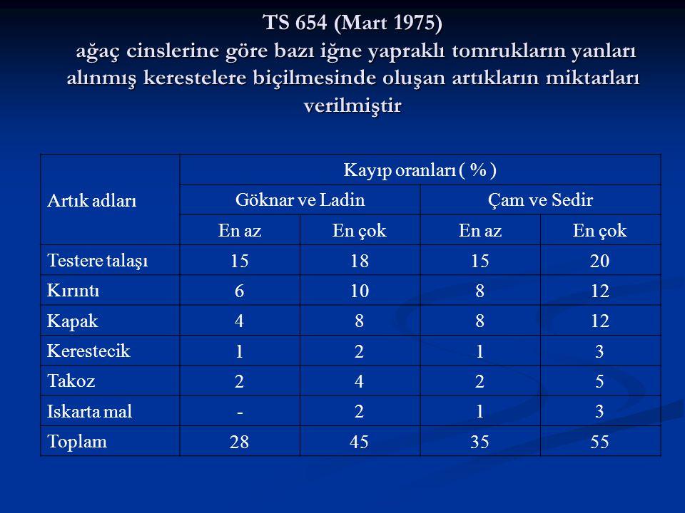 Artık adları Kayıp oranları ( % ) Göknar ve LadinÇam ve Sedir En azEn çokEn azEn çok Testere talaşı 15181520 Kırıntı 610812 Kapak 48812 Kerestecik 121