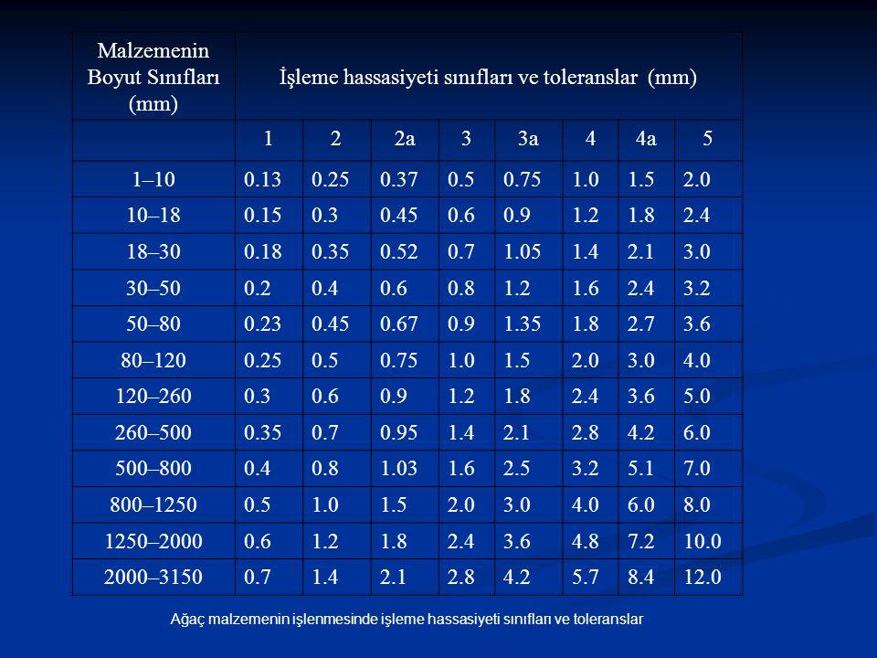 Ağaç malzemenin işlenmesinde işleme hassasiyeti sınıfları ve toleranslar Malzemenin Boyut Sınıfları (mm) İşleme hassasiyeti sınıfları ve toleranslar (