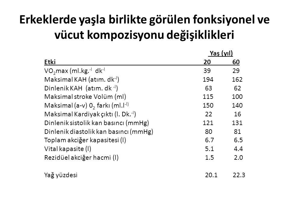 Erkeklerde yaşla birlikte görülen fonksiyonel ve vücut kompozisyonu değişiklikleri Yaş (yıl) Etki2060 VO 2 max (ml.kg. -l dk -l 3929 Maksimal KAH (atı