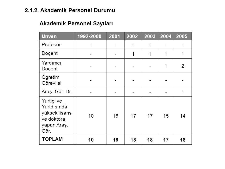 Akademik Personel Sayıları Unvan1992-200020012002200320042005 Profesör ------ Doçent --1111 Yardımcı Doçent ----12 Öğretim Görevlisi ------ Araş. Gör.