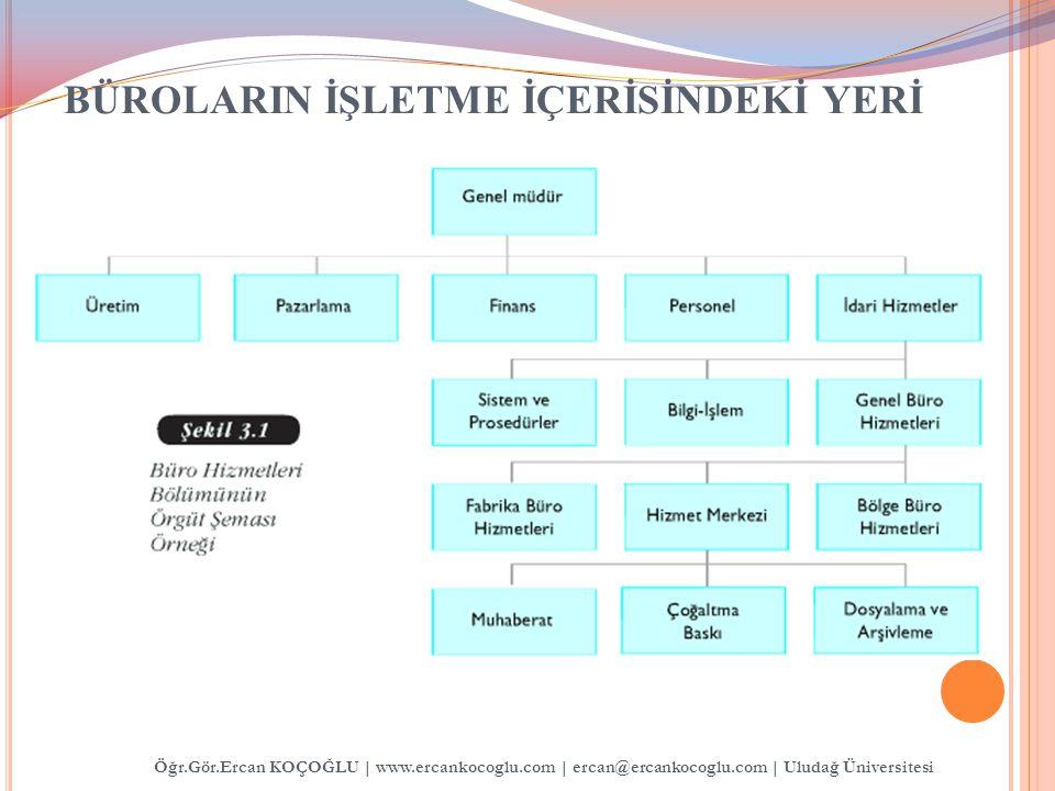 BÜROLARIN İŞLETME İÇERİSİNDEKİ YERİ Öğr.Gör.Ercan KOÇOĞLU   www.ercankocoglu.com   ercan@ercankocoglu.com   Uludağ Üniversitesi
