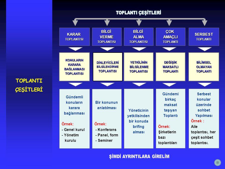 TOPLANTI ÇEŞİTLERİKONULARINKARARABAĞLANMASITOPLANTISI KARARTOPLANTISI Gündemli konuların karara bağlanması Örnek: - Genel kurul - Yönetim kurulu BİLGİVERMETOPLANTISI DİNLEYİCİLERİBİLGİLENDİRMETOPLANTISI Bir konunun anlatılması Örnek: - Konferans - Panel, form - Seminer BİLGİALMATOPLANTISI YETKİLİNİN BİLGİLENME BİLGİLENMETOPLANTISI Yöneticinin yetkilisinden bir konuda brifing alması ÇOKAMAÇLITOPLANTI DEĞİŞİKMAKSATLITOPLANTI Gündemi birkaç maksat taşıyan Toplantı Örnek: Şirketlerin bazı toplantıları SERBESTTOPLANTI BİLİMSELOLMAYANTOPLANTI Serbest konular üzerinde sohbet Yapılması Örnek : Aile toplantısı, her çeşit sohbet toplantısı.