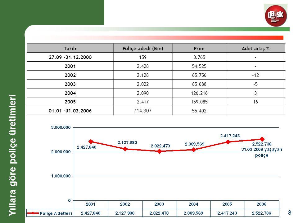 8 Yıllara göre poliçe üretimleri TarihPoliçe adedi (Bin)PrimAdet artış % 27.09 -31.12.20001593.765- 20012.42854.525- 20022.12865.756-12 20032.02285.688-5 20042.090126.2163 20052.417159.08516 01.01 - 31.03.2006 714.307 55.402
