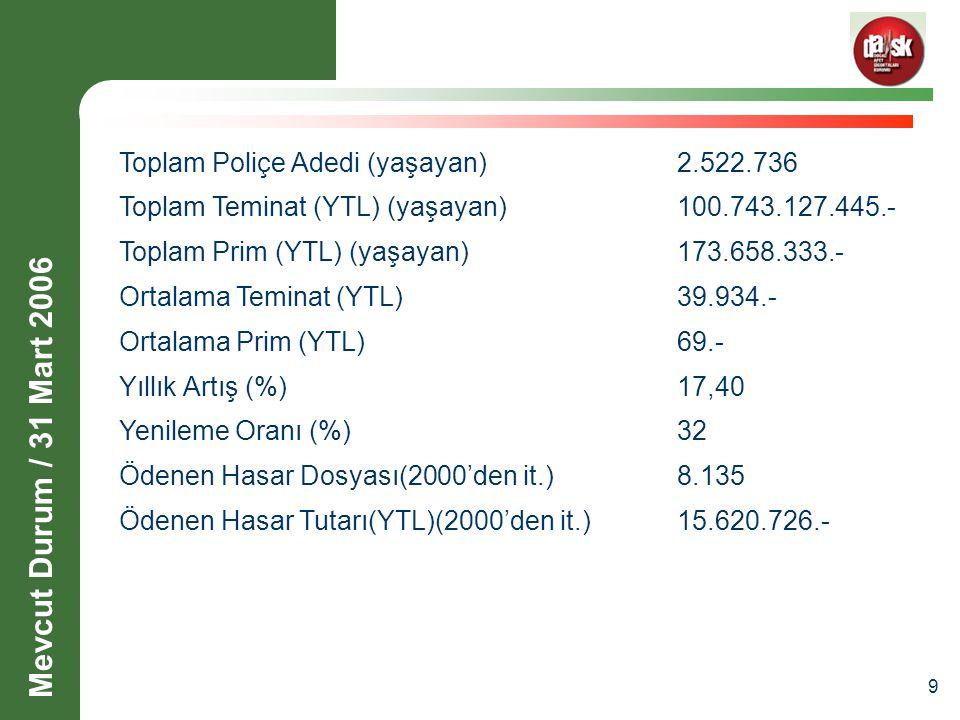 9 Toplam Poliçe Adedi (yaşayan)2.522.736 Toplam Teminat (YTL) (yaşayan)100.743.127.445.- Toplam Prim (YTL) (yaşayan)173.658.333.- Ortalama Teminat (YTL)39.934.- Ortalama Prim (YTL)69.- Yıllık Artış (%)17,40 Yenileme Oranı (%)32 Ödenen Hasar Dosyası(2000'den it.)8.135 Ödenen Hasar Tutarı(YTL)(2000'den it.) 15.620.726.- Mevcut Durum / 31 Mart 2006