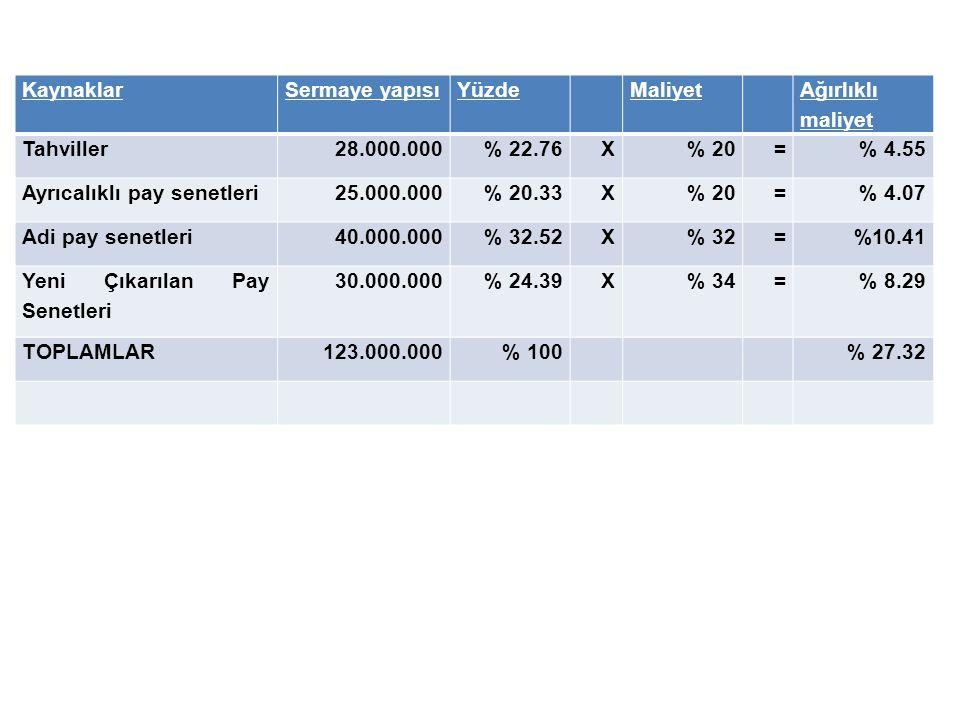 KaynaklarSermaye yapısıYüzdeMaliyet Ağırlıklı maliyet Tahviller28.000.000% 22.76X% 20=% 4.55 Ayrıcalıklı pay senetleri25.000.000% 20.33X% 20=% 4.07 Ad
