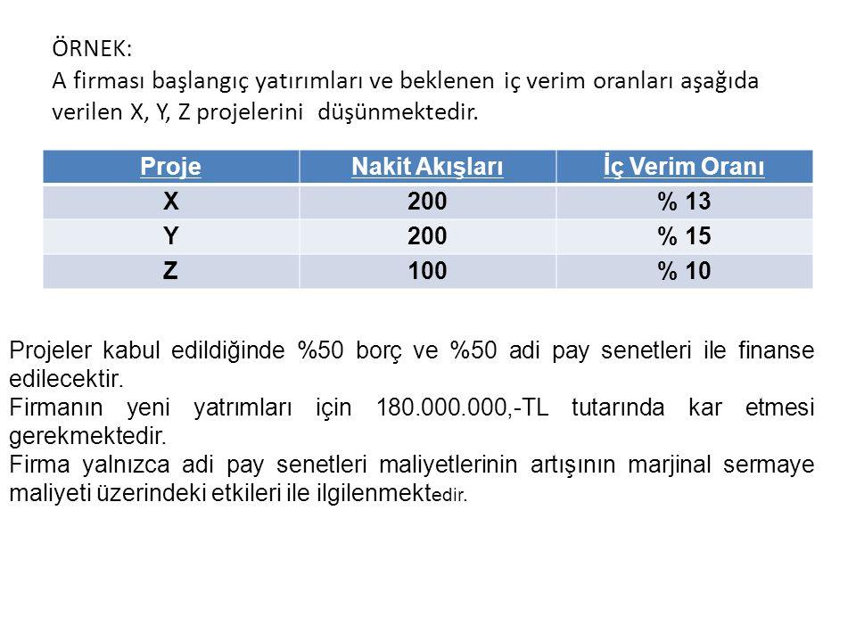 ÖRNEK: A firması başlangıç yatırımları ve beklenen iç verim oranları aşağıda verilen X, Y, Z projelerini düşünmektedir. ProjeNakit Akışlarıİç Verim Or