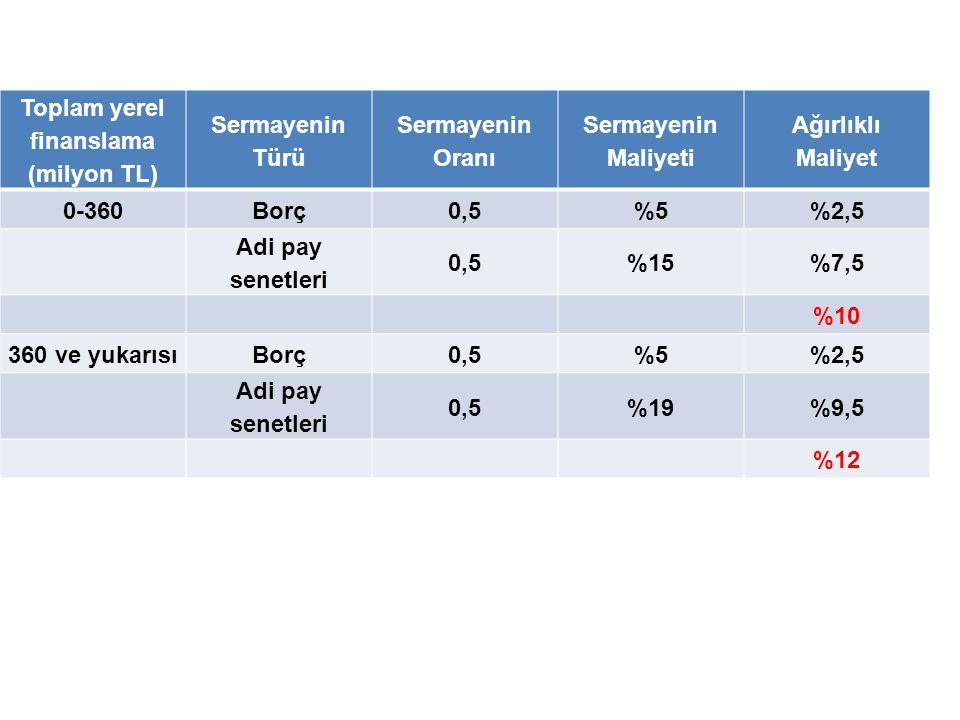 Toplam yerel finanslama (milyon TL) Sermayenin Türü Sermayenin Oranı Sermayenin Maliyeti Ağırlıklı Maliyet 0-360Borç0,5%5%2,5 Adi pay senetleri 0,5%15