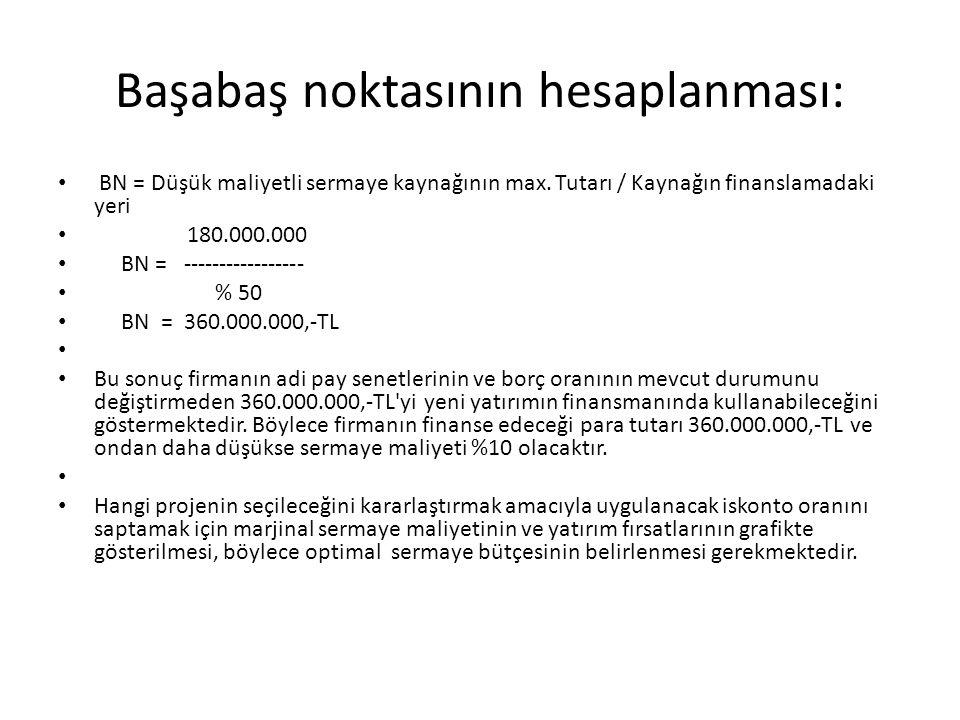 Başabaş noktasının hesaplanması: BN = Düşük maliyetli sermaye kaynağının max. Tutarı / Kaynağın finanslamadaki yeri 180.000.000 BN = -----------------